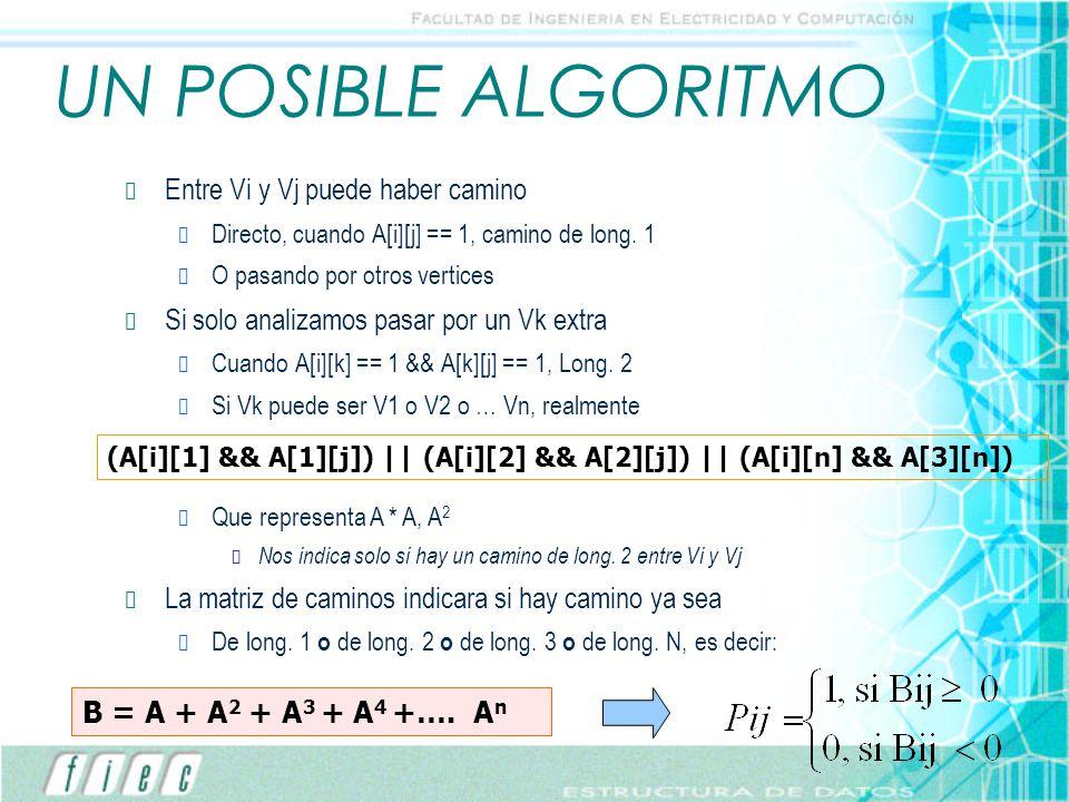 UN POSIBLE ALGORITMO Entre Vi y Vj puede haber camino Directo, cuando A[i][j] == 1, camino de long. 1 O pasando por otros vertices Si solo analizamos