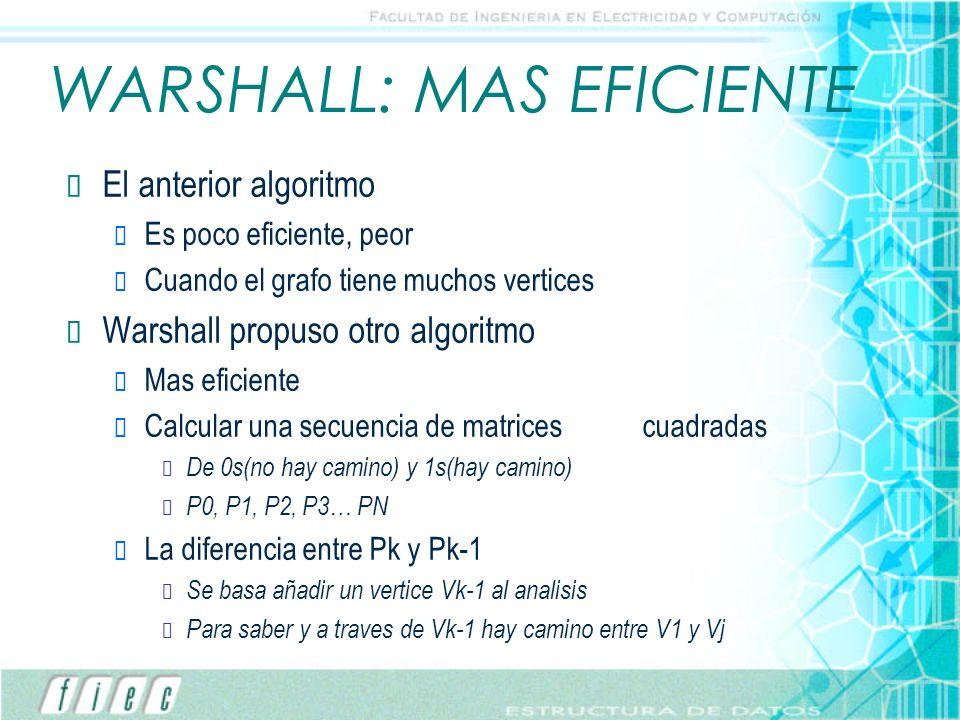 WARSHALL: MAS EFICIENTE El anterior algoritmo Es poco eficiente, peor Cuando el grafo tiene muchos vertices Warshall propuso otro algoritmo Mas eficie