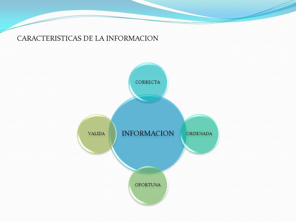 INFORMACION CORRECTAORDENADAOPORTUNAVALIDA CARACTERISTICAS DE LA INFORMACION