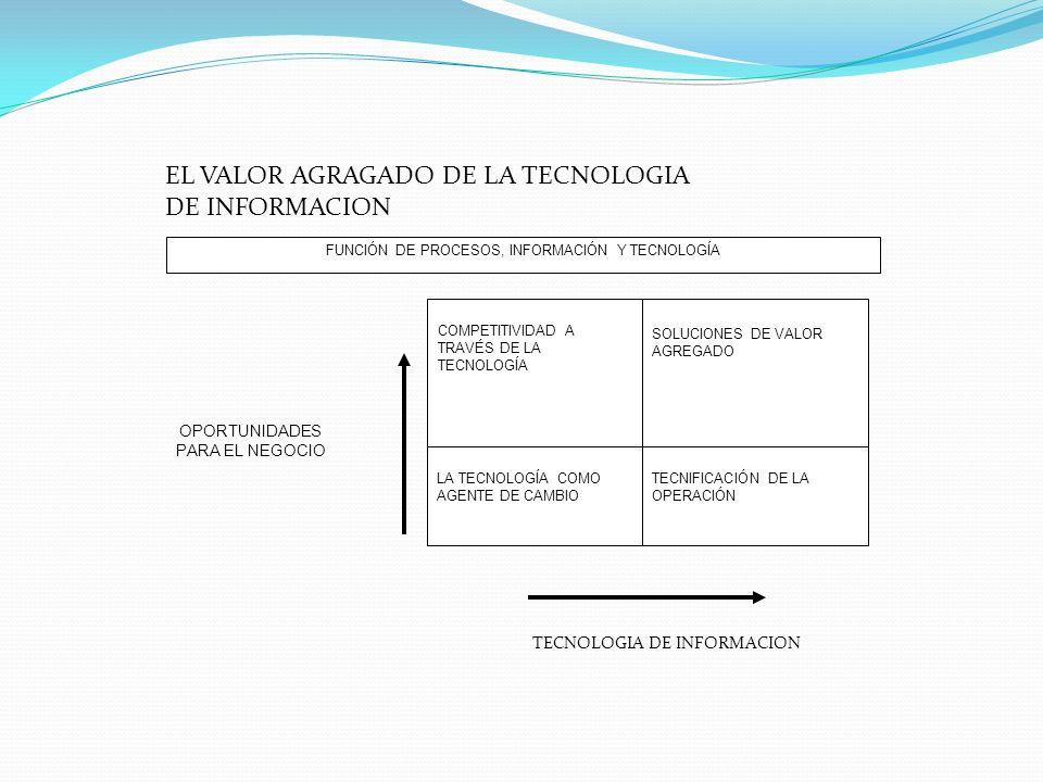 FUNCIÓN DE PROCESOS, INFORMACIÓN Y TECNOLOGÍA COMPETITIVIDAD A TRAVÉS DE LA TECNOLOGÍA SOLUCIONES DE VALOR AGREGADO LA TECNOLOGÍA COMO AGENTE DE CAMBIO TECNIFICACIÓN DE LA OPERACIÓN OPORTUNIDADES PARA EL NEGOCIO EL VALOR AGRAGADO DE LA TECNOLOGIA DE INFORMACION TECNOLOGIA DE INFORMACION