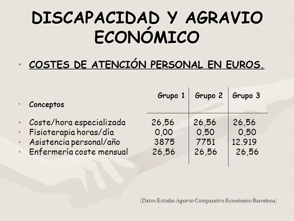 DISCAPACIDAD Y AGRAVIO ECONÓMICO COSTES DE ATENCIÓN PERSONAL EN EUROS.COSTES DE ATENCIÓN PERSONAL EN EUROS.