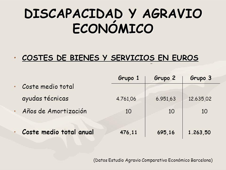 DISCAPACIDAD Y AGRAVIO ECONÓMICO COSTES DE BIENES Y SERVICIOS EN EUROSCOSTES DE BIENES Y SERVICIOS EN EUROS Grupo 1 Grupo 2 Grupo 3 Coste medio total ayudas técnicas 4.761,06 6.951,63 12.635,02 Años de Amortización 10 10 10 Coste medio total anual 476,11 695,16 1.263,50 (Datos Estudio Agravio Comparativo Económico Barcelona)