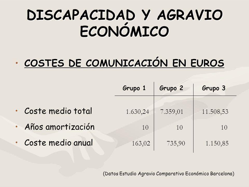 DISCAPACIDAD Y AGRAVIO ECONÓMICO COSTES DE COMUNICACIÓN EN EUROSCOSTES DE COMUNICACIÓN EN EUROS Grupo 1 Grupo 2 Grupo 3 Coste medio total 1.630,24 7.359,01 11.508,53 Años amortización 10 10 10 Coste medio anual 163,02 735,90 1.150,85 (Datos Estudio Agravio Comparativo Económico Barcelona)