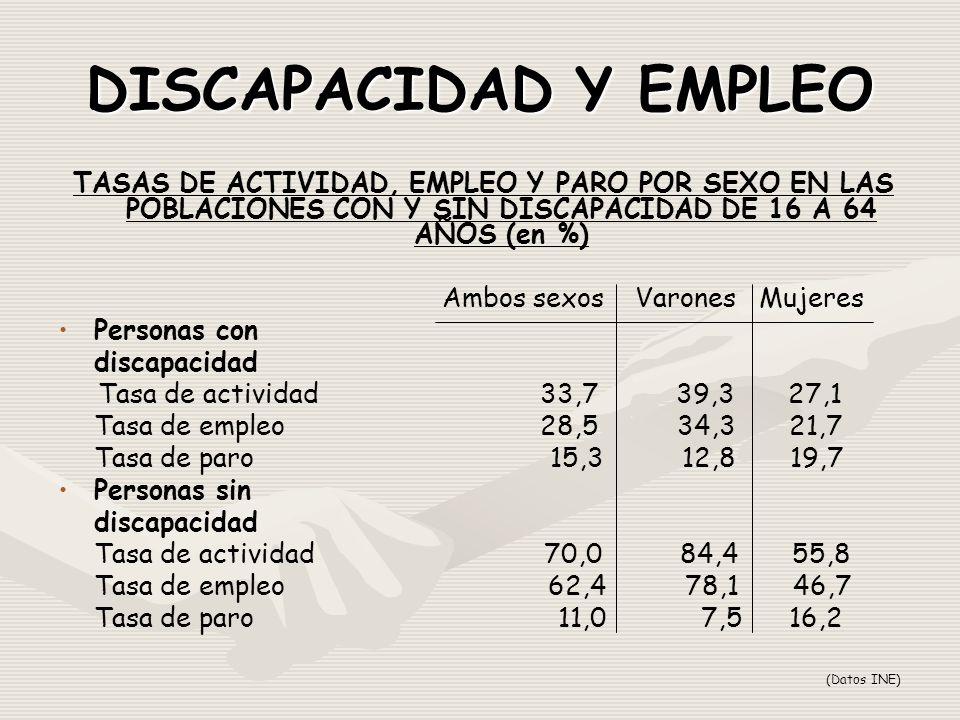 DISCAPACIDAD Y EMPLEO TASAS DE ACTIVIDAD, EMPLEO Y PARO POR SEXO EN LAS POBLACIONES CON Y SIN DISCAPACIDAD DE 16 A 64 AÑOS (en %) Ambos sexos Varones Mujeres Personas con discapacidad Tasa de actividad 33,7 39,3 27,1 Tasa de empleo 28,5 34,3 21,7 Tasa de paro 15,3 12,8 19,7 Personas sin discapacidad Tasa de actividad 70,0 84,4 55,8 Tasa de empleo 62,4 78,1 46,7 Tasa de paro 11,0 7,5 16,2 (Datos INE)