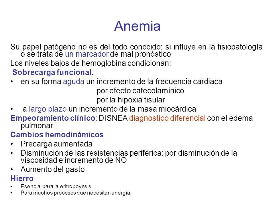 Anemia Su papel patógeno no es del todo conocido: si influye en la fisiopatología o se trata de un marcador de mal pronóstico Los niveles bajos de hemoglobina condicionan: Sobrecarga funcional: en su forma aguda un incremento de la frecuencia cardiaca por efecto catecolamínico por la hipoxia tisular a largo plazo un incremento de la masa miocárdica Empeoramiento clínico: DISNEA diagnostico diferencial con el edema pulmonar Cambios hemodinámicos Precarga aumentada Disminución de las resistencias periférica: por disminución de la viscosidad e incremento de NO Aumento del gasto Hierro Esencial para la eritropoyesis Para muchos procesos que necesitan energía,