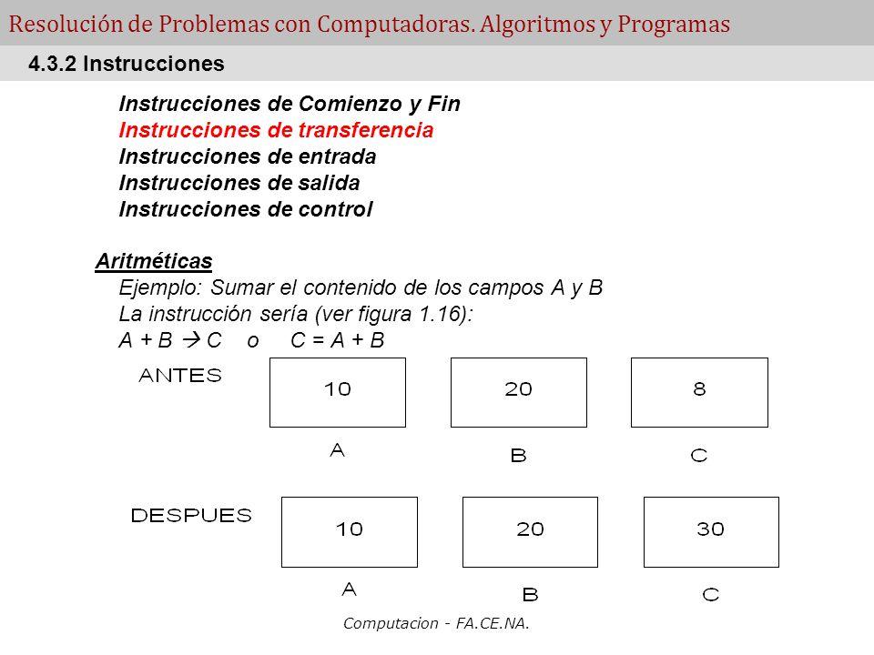 Computacion - FA.CE.NA. Resolución de Problemas con Computadoras. Algoritmos y Programas Instrucciones de Comienzo y Fin Instrucciones de transferenci