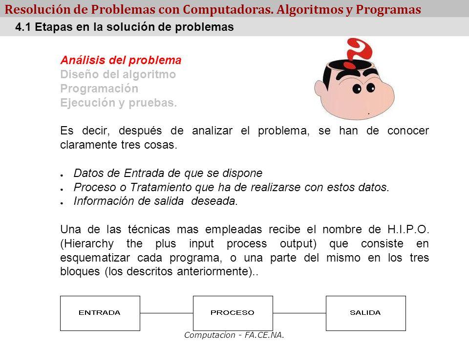 Computacion - FA.CE.NA. Resolución de Problemas con Computadoras. Algoritmos y Programas Análisis del problema Diseño del algoritmo Programación Ejecu