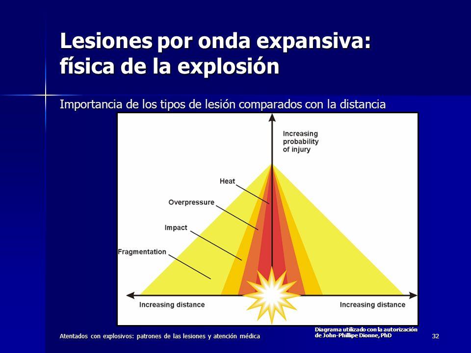 Atentados con explosivos: patrones de las lesiones y atención médica32 Lesiones por onda expansiva: física de la explosión Emergency War Surgery, 3rd