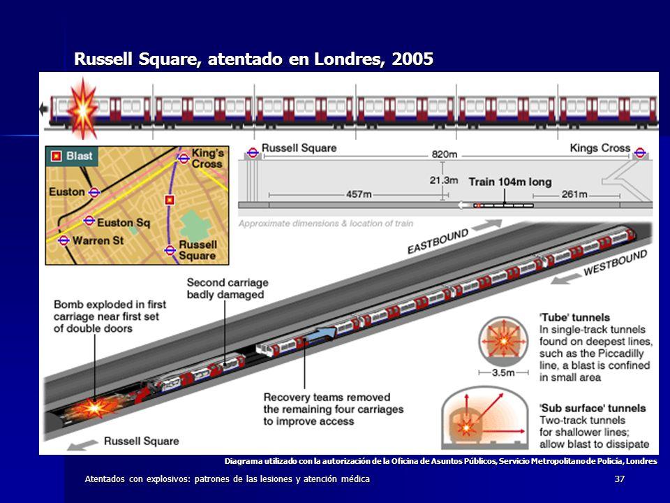 Atentados con explosivos: patrones de las lesiones y atención médica37 Russell Square, atentado en Londres, 2005 Diagrama utilizado con la autorizació