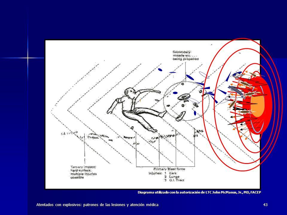 Atentados con explosivos: patrones de las lesiones y atención médica43 Diagrama utilizado con la autorización de LTC John McManus, Jr., MD, FACEP