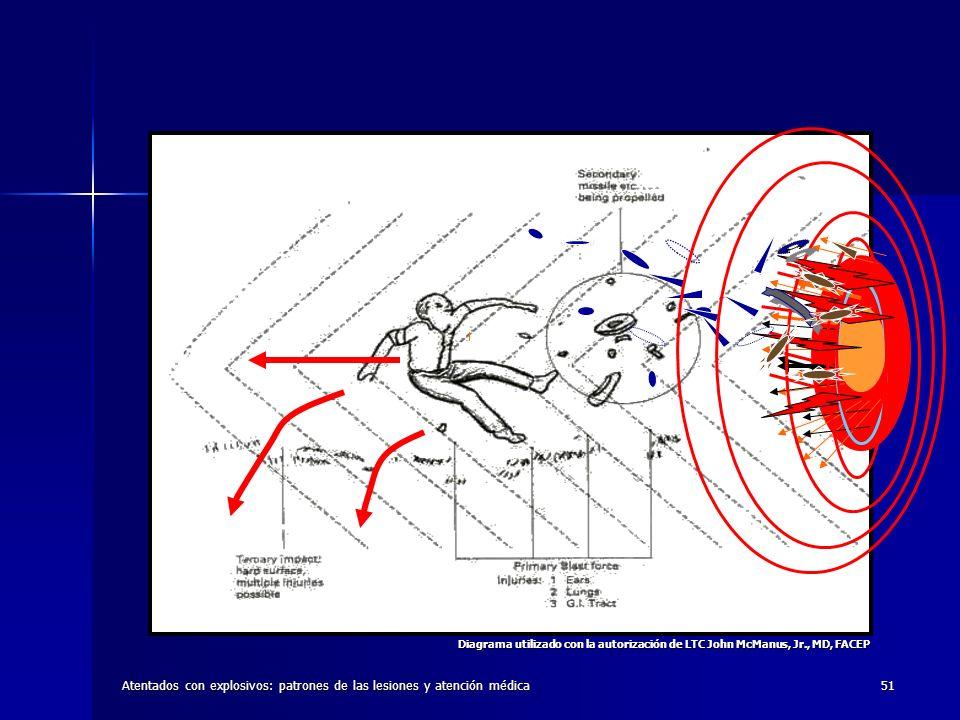 Atentados con explosivos: patrones de las lesiones y atención médica51 Diagrama utilizado con la autorización de LTC John McManus, Jr., MD, FACEP