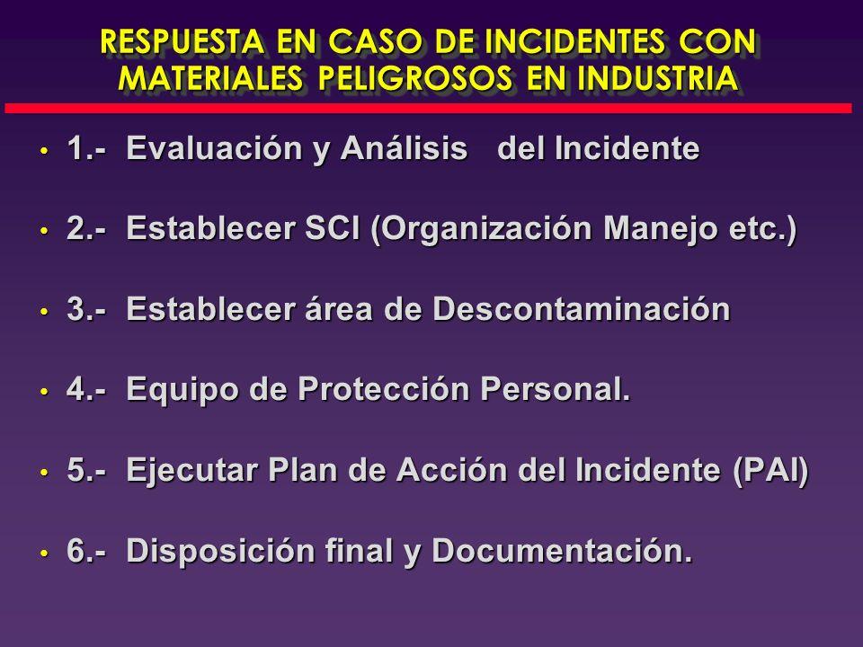 RESPUESTA EN CASO DE INCIDENTES CON MATERIALES PELIGROSOS EN INDUSTRIA 1.-Evaluación y Análisis del Incidente 1.-Evaluación y Análisis del Incidente 2.-Establecer SCI (Organización Manejo etc.) 2.-Establecer SCI (Organización Manejo etc.) 3.-Establecer área de Descontaminación 3.-Establecer área de Descontaminación 4.-Equipo de Protección Personal.
