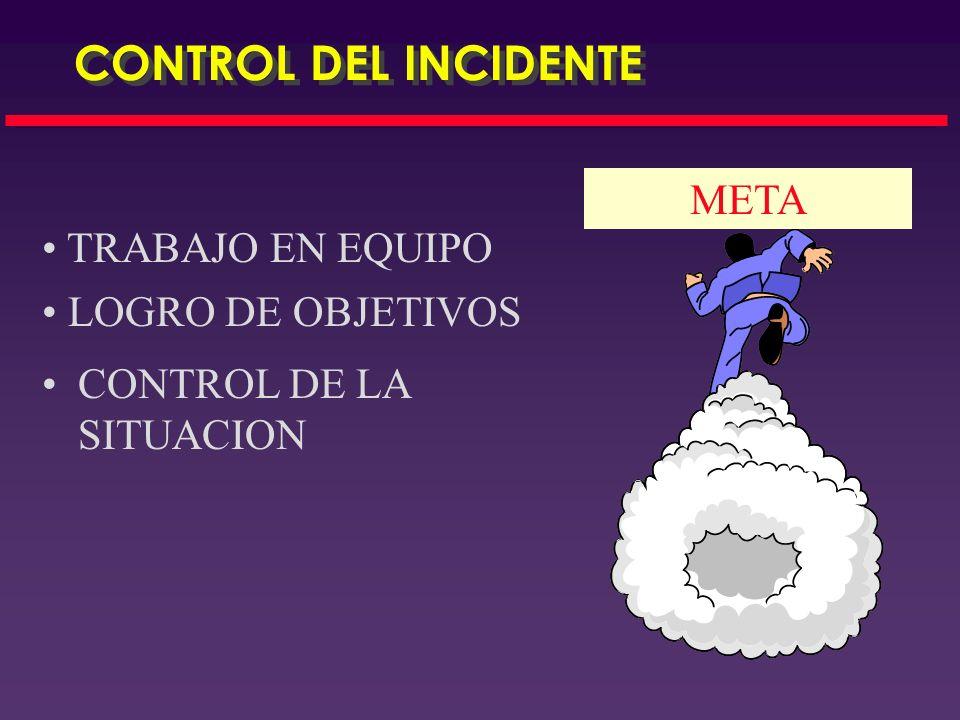 Caliente Tibia Fría Descontaminación Pacientesdescontaminados Operaciones Defensivas Perímetro de seguridad Curiosos Información Publica Puesto de Com
