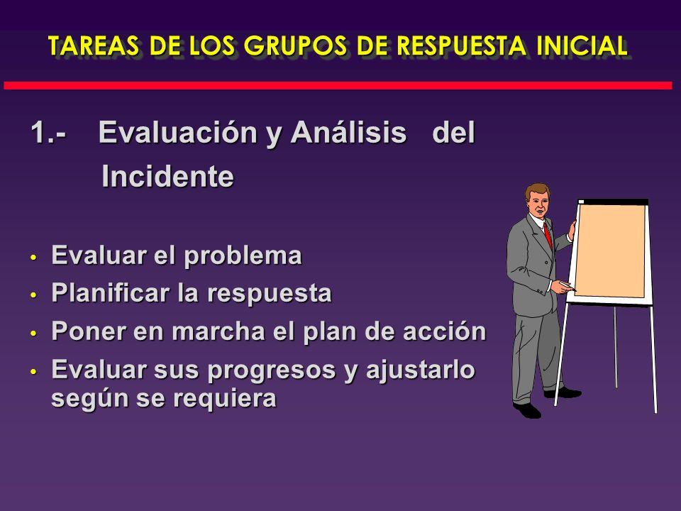 RESPUESTA EN CASO DE INCIDENTES CON MATERIALES PELIGROSOS 1.-Evaluación y Análisis del Incidente 1.-Evaluación y Análisis del Incidente Control eficaz