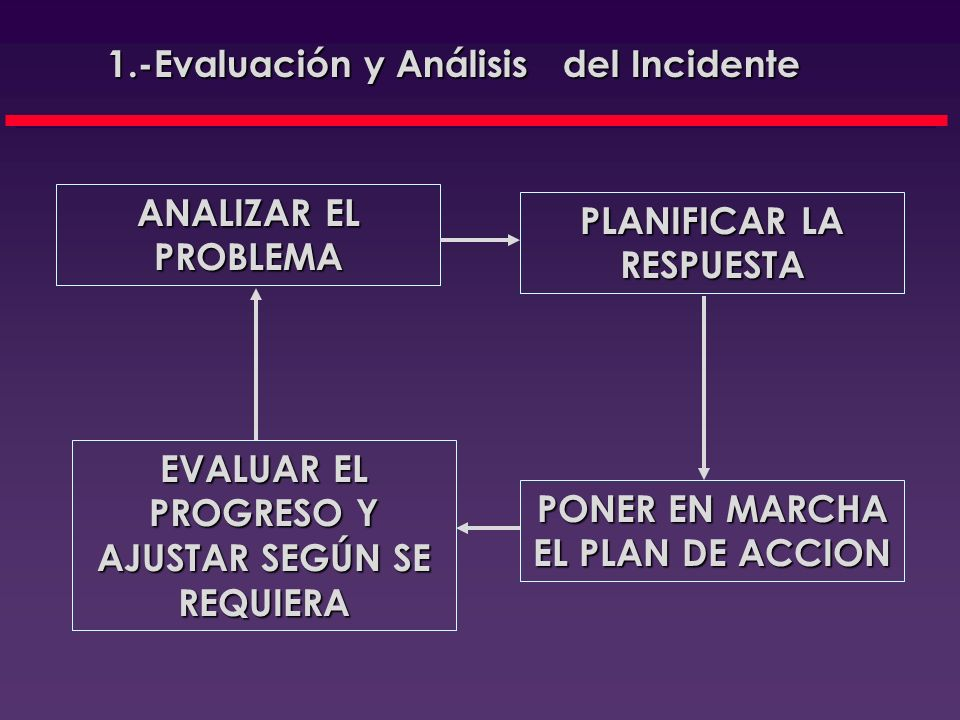 TAREAS DE LOS GRUPOS DE RESPUESTA INICIAL 1.-Evaluación y Análisis del Incidente Incidente Evaluar el problema Evaluar el problema Planificar la respu
