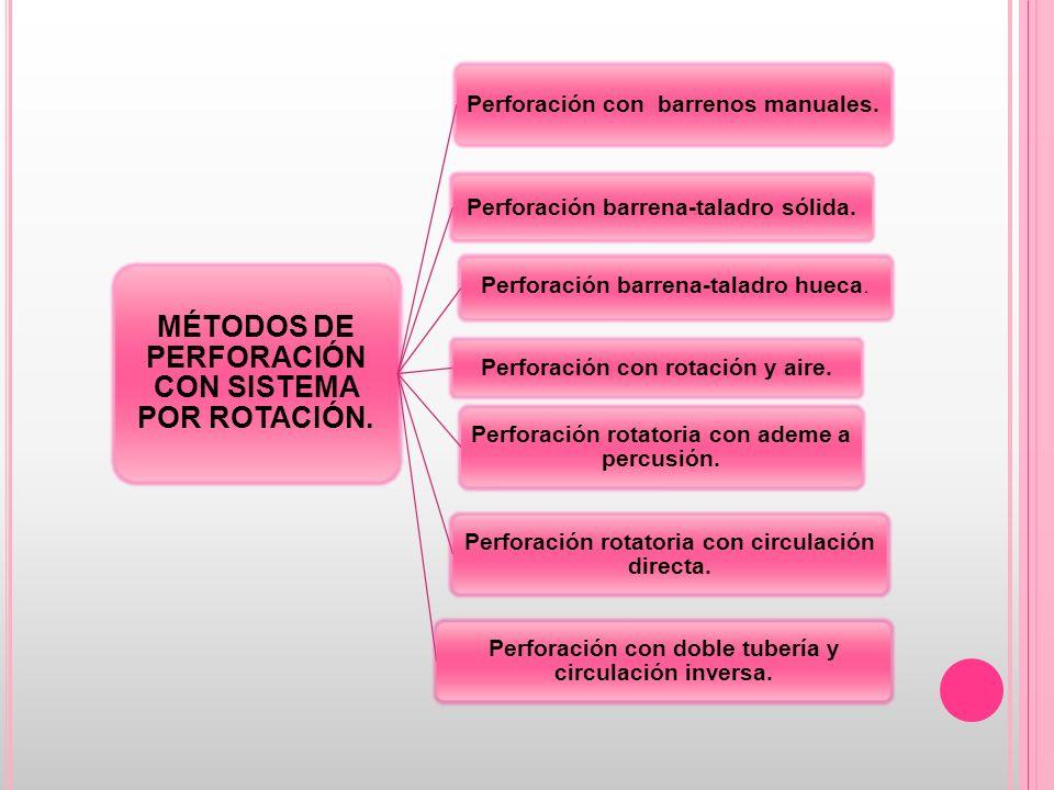 B ARRENOS MANUALES S E EMPLEA PARA BARRENAR POZOS DE DIÁMETRO PEQUEÑO Y DE MONITOREO SOMEROS (- DE 5 MTS ).