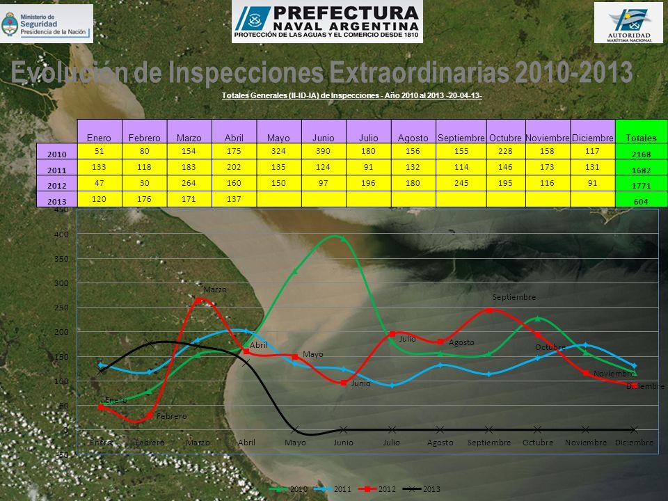 Evolución de Inspecciones Extraordinarias 2010-2013 Totales Generales (II-ID-IA) de Inspecciones - Año 2010 al 2013 -20-04-13- EneroFebreroMarzoAbrilM