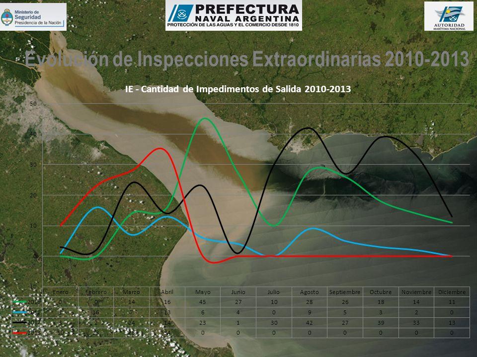 Evolución de Inspecciones Extraordinarias 2010-2013