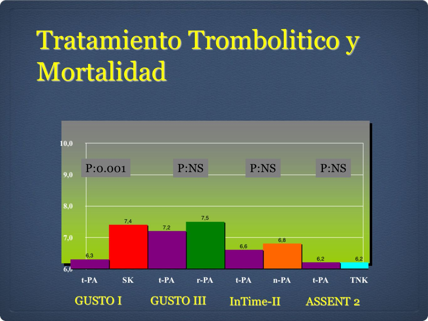 GUSTO I GUSTO III InTime-II ASSENT 2 P:0.001 P:NS Tratamiento Trombolitico y Mortalidad