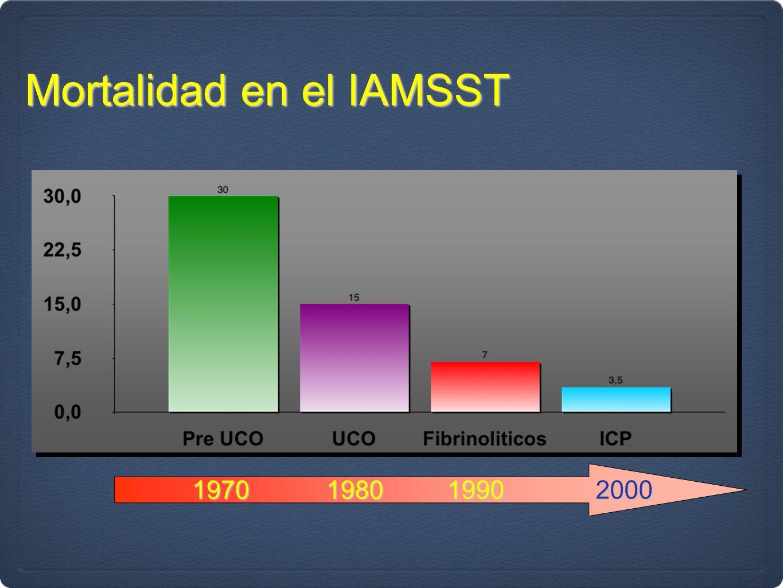 Mortalidad en el IAMSST 1970198019902000