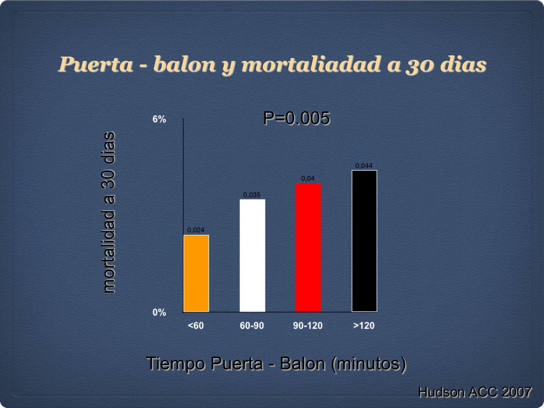Puerta - balon y mortaliadad a 30 dias Tiempo Puerta - Balon (minutos) P=0.005P=0.005 Hudson ACC 2007 mortalidad a 30 dias