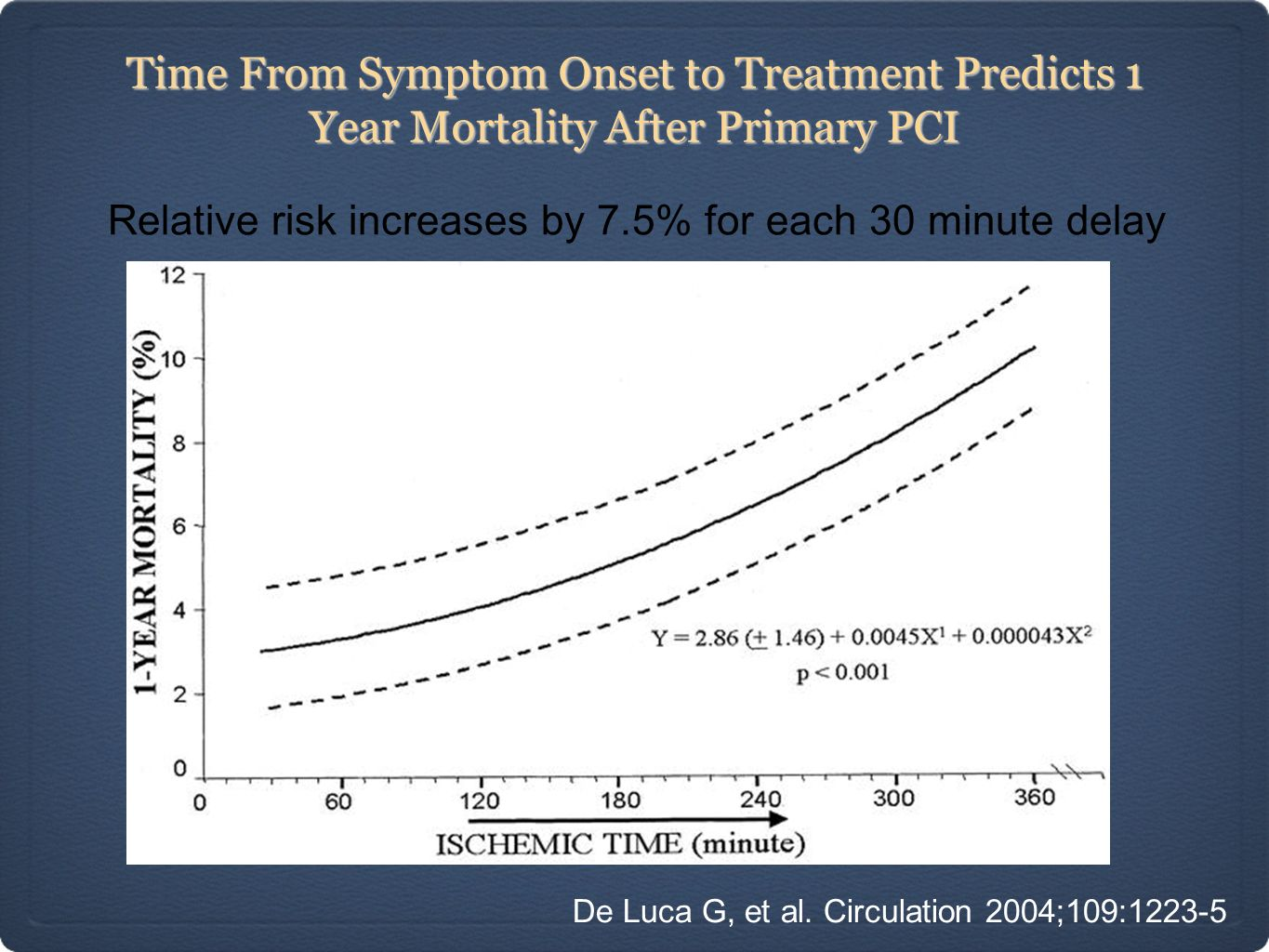 Time From Symptom Onset to Treatment Predicts 1 Year Mortality After Primary PCI Relative risk increases by 7.5% for each 30 minute delay De Luca G, e