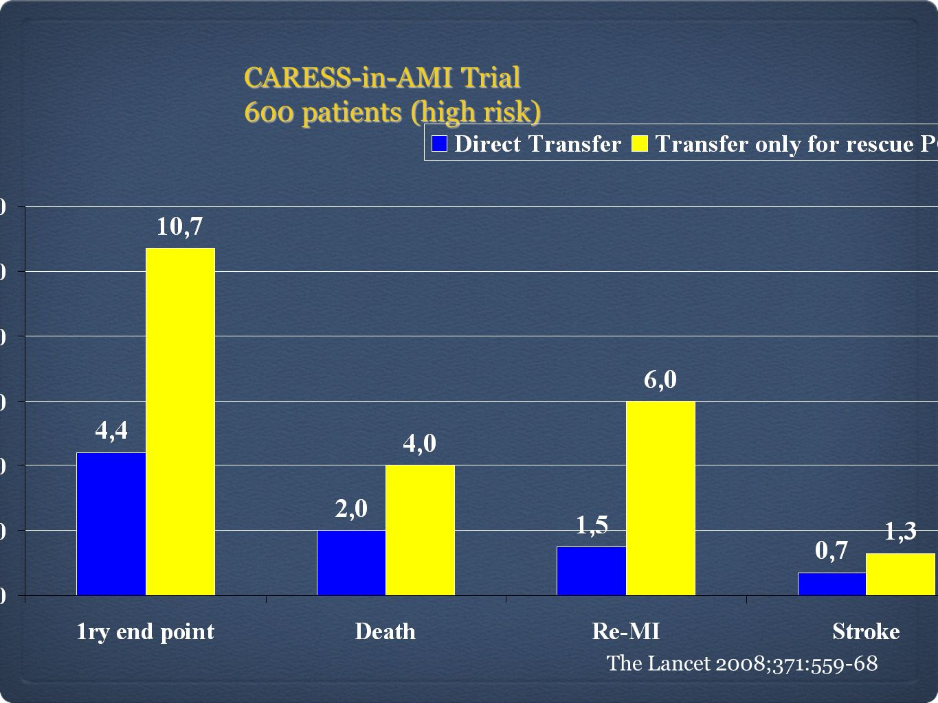 CARESS-in-AMI Trial 600 patients (high risk) The Lancet 2008;371:559-68