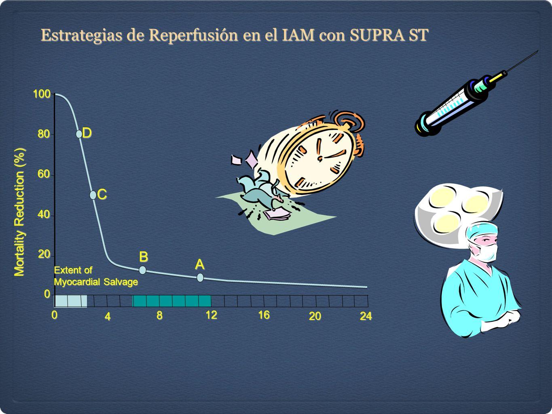 B C A Extent of Myocardial Salvage Mortality Reduction (%) D10080 60 40 20 0 0 4 8 1216 2024 Estrategias de Reperfusión en el IAM con SUPRA ST