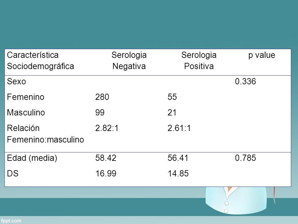 Característica Sociodemográfica Serologia Negativa Serologia Positiva p value Sexo Femenino Masculino Relación Femenino:masculino 280 99 2.82:1 55 21 2.61:1 0.336 Edad (media) DS 58.42 16.99 56.41 14.85 0.785