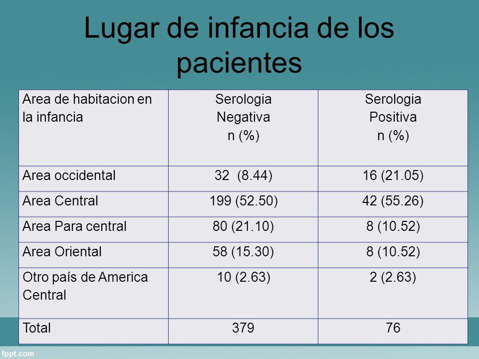 Lugar de infancia de los pacientes Area de habitacion en la infancia Serologia Negativa n (%) Serologia Positiva n (%) Area occidental32 (8.44)16 (21.05) Area Central199 (52.50)42 (55.26) Area Para central80 (21.10)8 (10.52) Area Oriental58 (15.30)8 (10.52) Otro país de America Central 10 (2.63)2 (2.63) Total37976