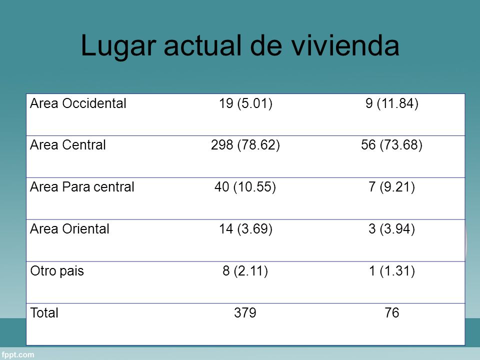 Lugar actual de vivienda Area Occidental19 (5.01)9 (11.84) Area Central298 (78.62)56 (73.68) Area Para central40 (10.55)7 (9.21) Area Oriental14 (3.69