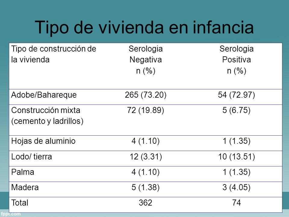 Tipo de vivienda en infancia Tipo de construcción de la vivienda Serologia Negativa n (%) Serologia Positiva n (%) Adobe/Bahareque265 (73.20)54 (72.97) Construcción mixta (cemento y ladrillos) 72 (19.89)5 (6.75) Hojas de aluminio4 (1.10)1 (1.35) Lodo/ tierra12 (3.31)10 (13.51) Palma4 (1.10)1 (1.35) Madera5 (1.38)3 (4.05) Total36274
