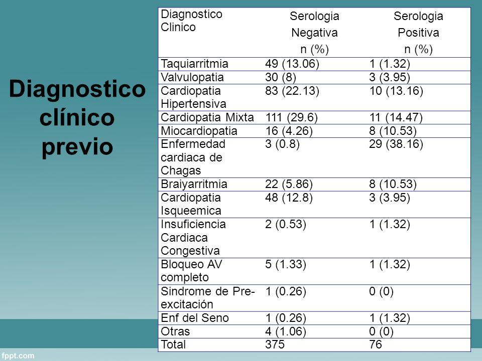 Diagnostico clínico previo Diagnostico Clinico Serologia Negativa n (%) Serologia Positiva n (%) Taquiarritmia49 (13.06)1 (1.32) Valvulopatia30 (8)3 (