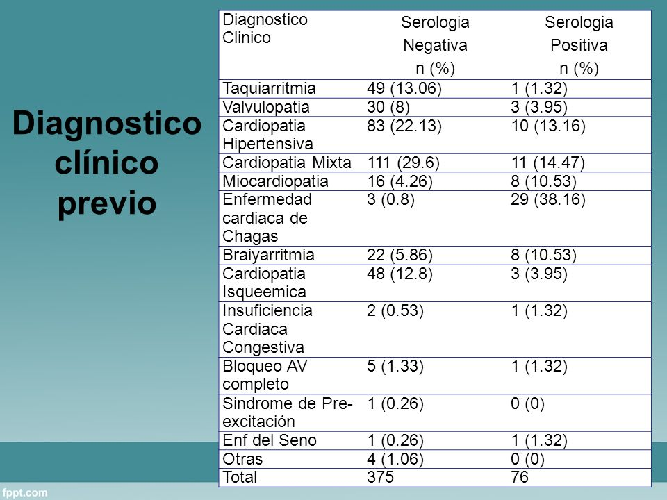 Diagnostico clínico previo Diagnostico Clinico Serologia Negativa n (%) Serologia Positiva n (%) Taquiarritmia49 (13.06)1 (1.32) Valvulopatia30 (8)3 (3.95) Cardiopatia Hipertensiva 83 (22.13)10 (13.16) Cardiopatia Mixta111 (29.6)11 (14.47) Miocardiopatia16 (4.26)8 (10.53) Enfermedad cardiaca de Chagas 3 (0.8)29 (38.16) Braiyarritmia22 (5.86)8 (10.53) Cardiopatia Isqueemica 48 (12.8)3 (3.95) Insuficiencia Cardiaca Congestiva 2 (0.53)1 (1.32) Bloqueo AV completo 5 (1.33)1 (1.32) Sindrome de Pre- excitación 1 (0.26)0 (0) Enf del Seno1 (0.26)1 (1.32) Otras4 (1.06)0 (0) Total37576