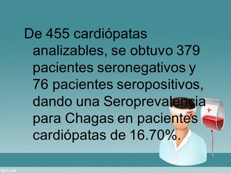 De 455 cardiópatas analizables, se obtuvo 379 pacientes seronegativos y 76 pacientes seropositivos, dando una Seroprevalencia para Chagas en pacientes cardiópatas de 16.70%.