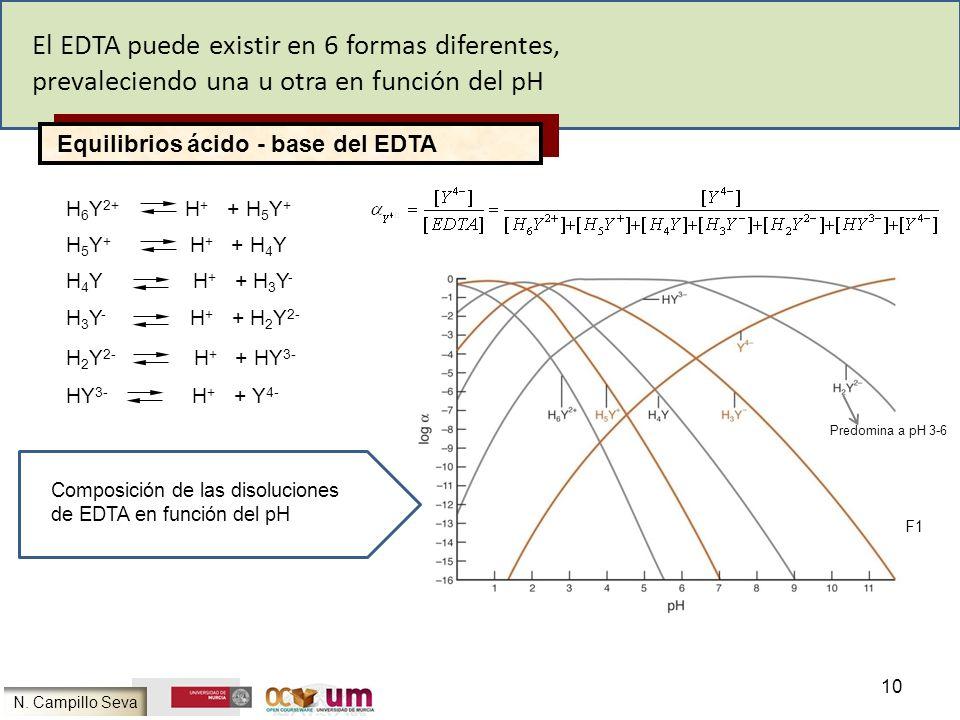 Equilibrios ácido - base del EDTA H 3 Y - H + + H 2 Y 2- El EDTA puede existir en 6 formas diferentes, prevaleciendo una u otra en función del pH H 6