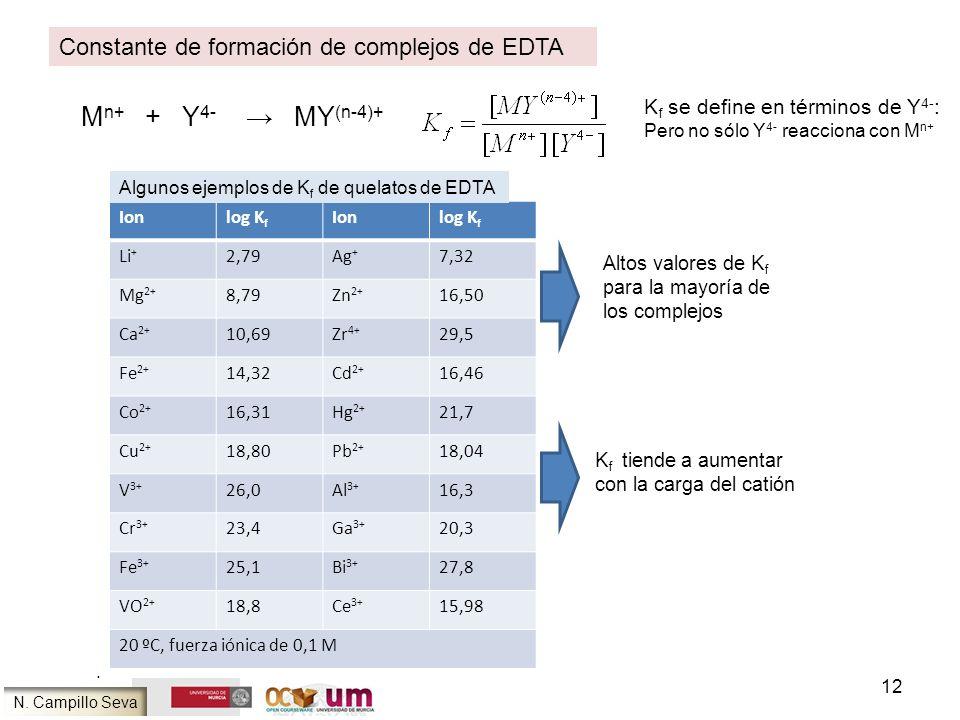 12. M n+ + Y 4- MY (n-4)+ Constante de formación de complejos de EDTA K f se define en términos de Y 4- : Pero no sólo Y 4- reacciona con M n+ Ionlog