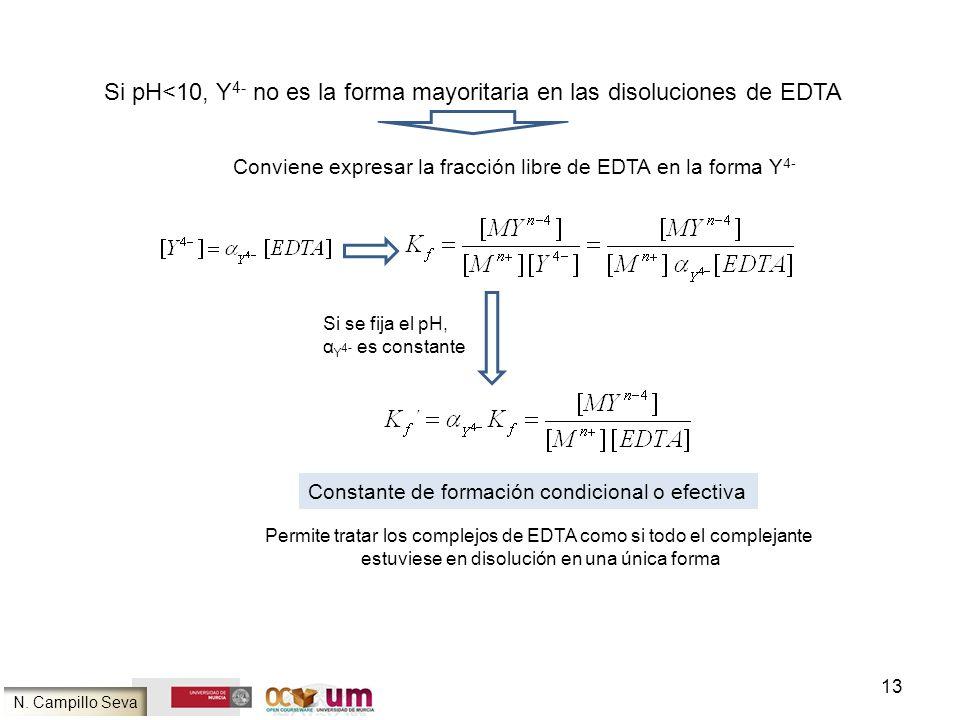 13 Si pH<10, Y 4- no es la forma mayoritaria en las disoluciones de EDTA Conviene expresar la fracción libre de EDTA en la forma Y 4- Si se fija el pH