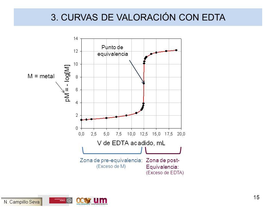 3. CURVAS DE VALORACIÓN CON EDTA Punto de equivalencia Zona de pre-equivalencia: (Exceso de M) Zona de post- Equivalencia: (Exceso de EDTA) M = metal