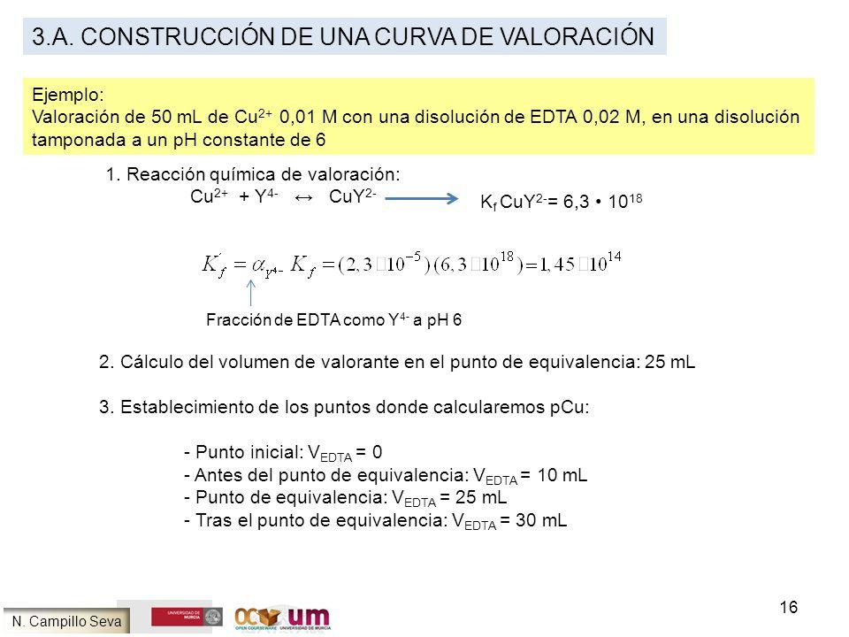 16 3.A. CONSTRUCCIÓN DE UNA CURVA DE VALORACIÓN Ejemplo: Valoración de 50 mL de Cu 2+ 0,01 M con una disolución de EDTA 0,02 M, en una disolución tamp