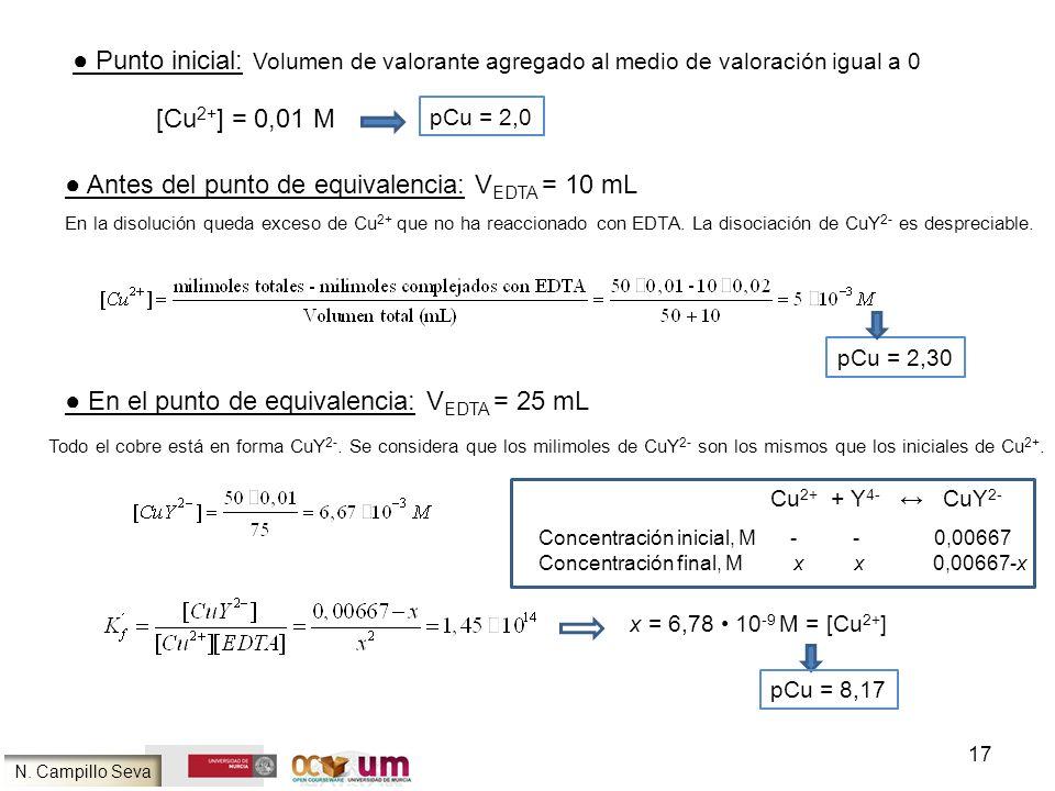 17 Punto inicial: Volumen de valorante agregado al medio de valoración igual a 0 pCu = 2,0 Antes del punto de equivalencia: V EDTA = 10 mL En la disol