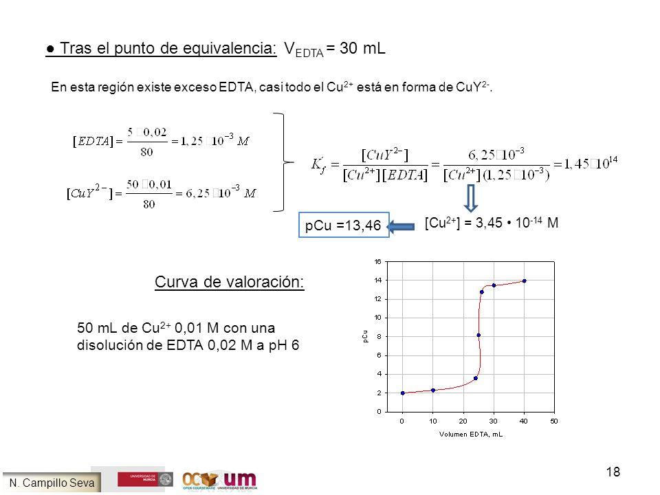 18 Tras el punto de equivalencia: V EDTA = 30 mL En esta región existe exceso EDTA, casi todo el Cu 2+ está en forma de CuY 2-. [Cu 2+ ] = 3,45 10 -14
