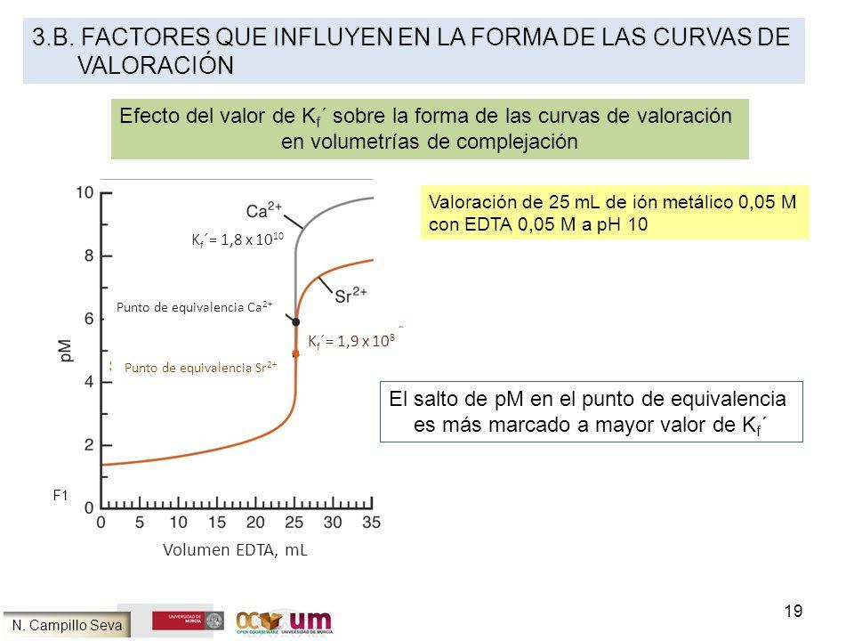 19 N. Campillo Seva K f ´= 1,8 x 10 10 K f ´= 1,9 x 10 8 Punto de equivalencia Ca 2+ Punto de equivalencia Sr 2+ Volumen EDTA, mL Valoración de 25 mL