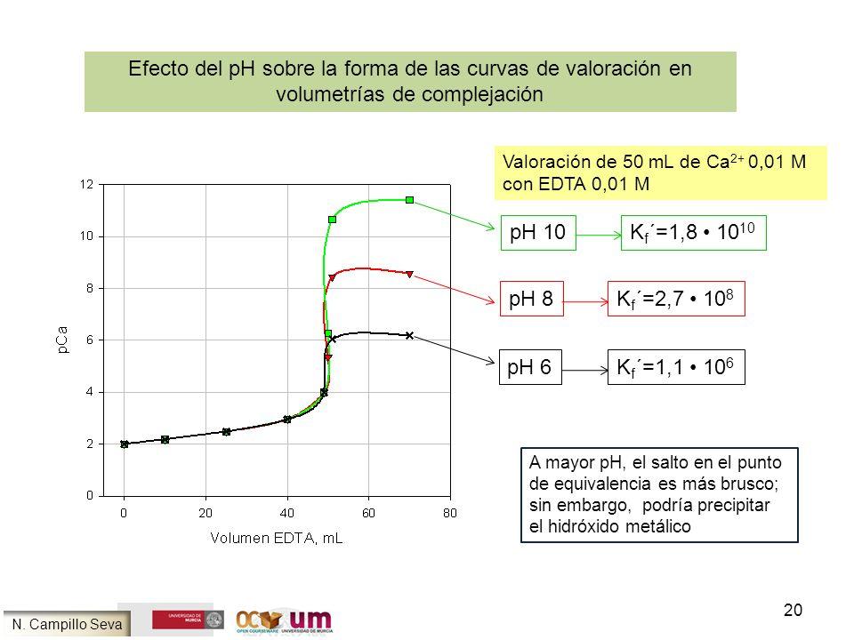 20 Efecto del pH sobre la forma de las curvas de valoración en volumetrías de complejación N. Campillo Seva Valoración de 50 mL de Ca 2+ 0,01 M con ED