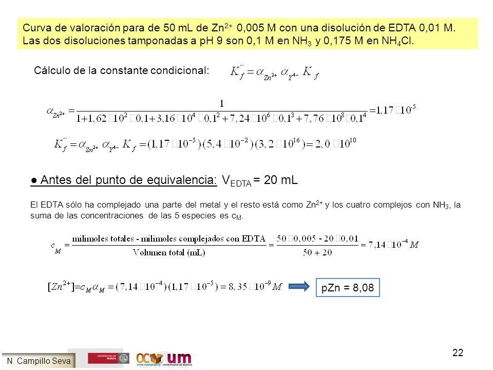 22 Curva de valoración para de 50 mL de Zn 2+ 0,005 M con una disolución de EDTA 0,01 M. Las dos disoluciones tamponadas a pH 9 son 0,1 M en NH 3 y 0,