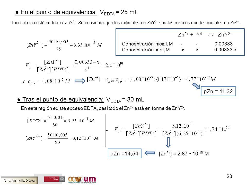 23 En el punto de equivalencia: V EDTA = 25 mL Todo el cinc está en forma ZnY 2-. Se considera que los milimoles de ZnY 2- son los mismos que los inic