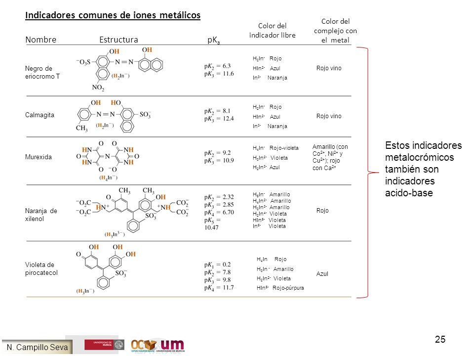 25 Indicadores comunes de iones metálicos Nombre Estructura pK a Color del indicador libre Color del complejo con el metal Negro de eriocromo T Calmag