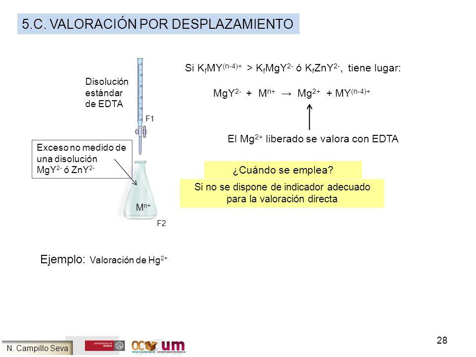 28 5.C. VALORACIÓN POR DESPLAZAMIENTO M n+ Exceso no medido de una disolución MgY 2- ó ZnY 2- Disolución estándar de EDTA Si K f MY (n-4)+ > K f MgY 2
