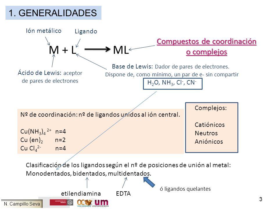Compuestos de coordinación o complejos M + L ML Ión metálico Ligando Ácido de Lewis: aceptor de pares de electrones Base de Lewis: Dador de pares de e