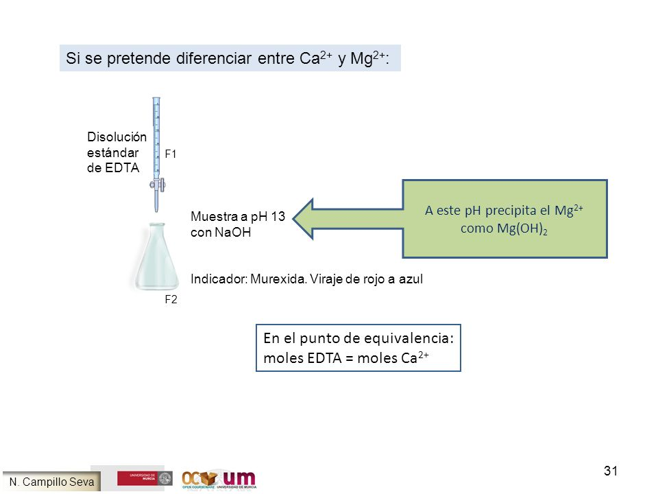 31 A este pH precipita el Mg 2+ como Mg(OH) 2 Si se pretende diferenciar entre Ca 2+ y Mg 2+ : Disolución estándar de EDTA Muestra a pH 13 con NaOH In